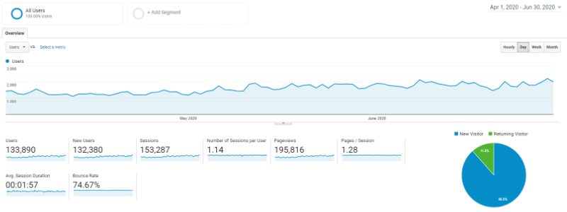 2020 Q2 traffic report from Google analytics