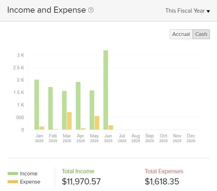 Swift Salary income and expenses graph for Jan 2020-Jun 2020