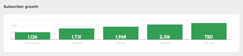 Swift Salary subscriber growth Feb 2020-June 2020