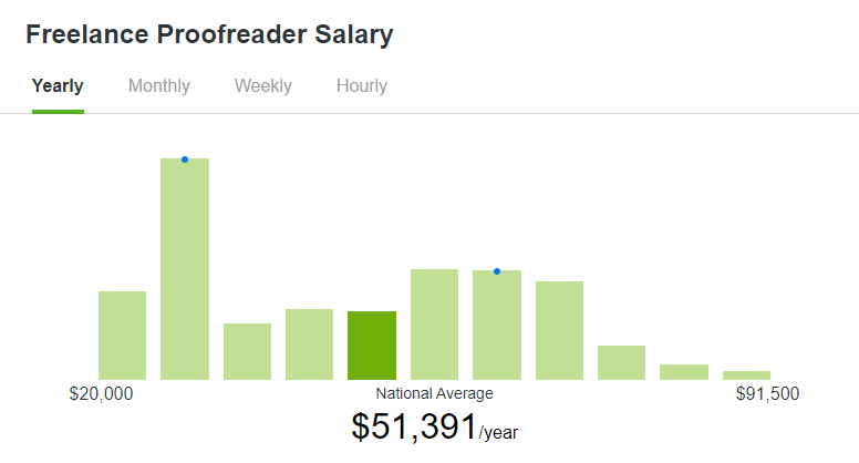 Freelance proofreader salary stats (from ZipRecruiter)