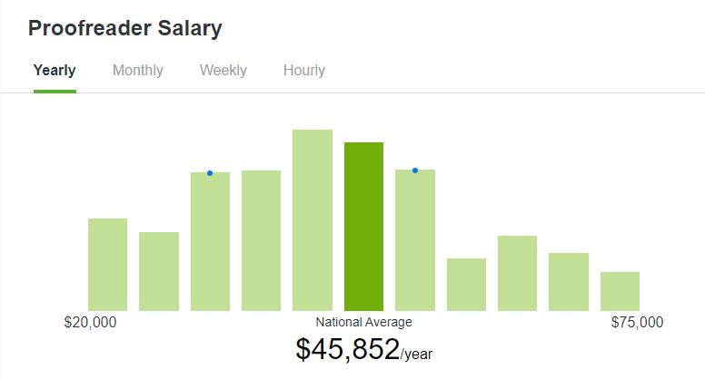 ZipRecruiter proofreader salary stats (employed)