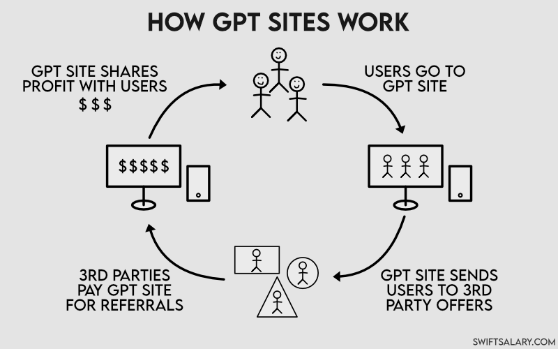 Diagram of how GPT sites work