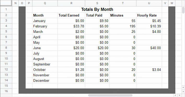 Totals by month example data