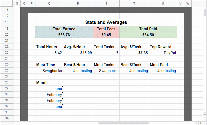 Overall stats and averages example data