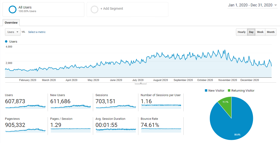 Google analytics 2020 traffic report