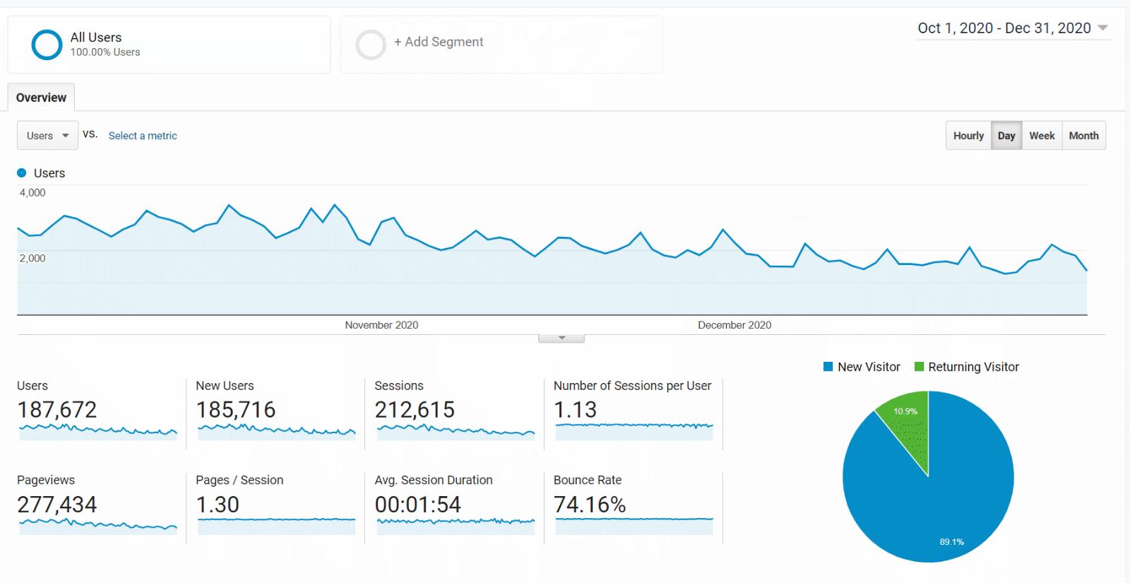 Google Analytics Q4 2020 traffic report