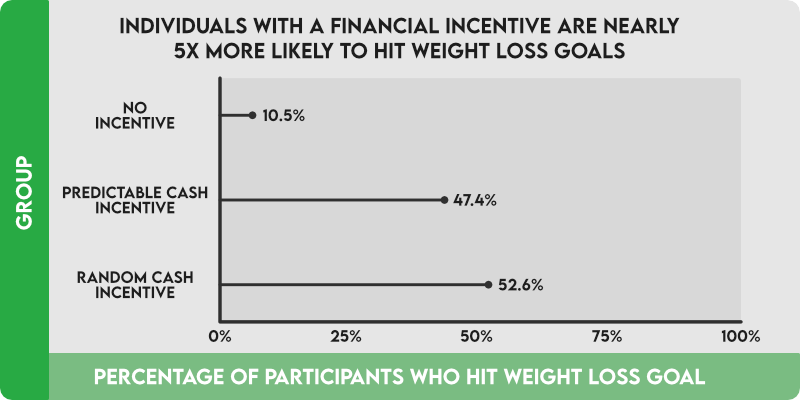Individuals with a financial incentive are nearly 5x more likely to hit weight loss goals