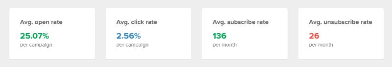 MailerLite subscriber stats since 2020