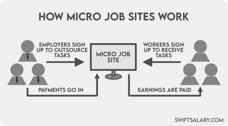 How micro job sites work