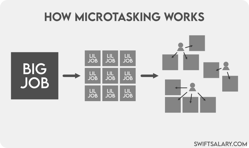 How microtasking works