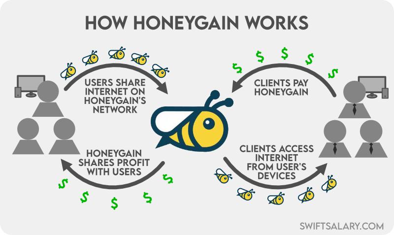How Honeygain works