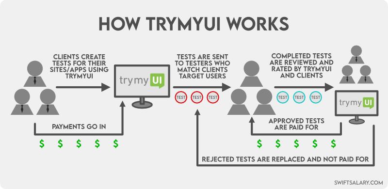 How TryMyUI works