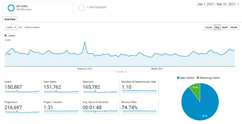 Swift Salary Q1 2021 traffic data from Google Analytics