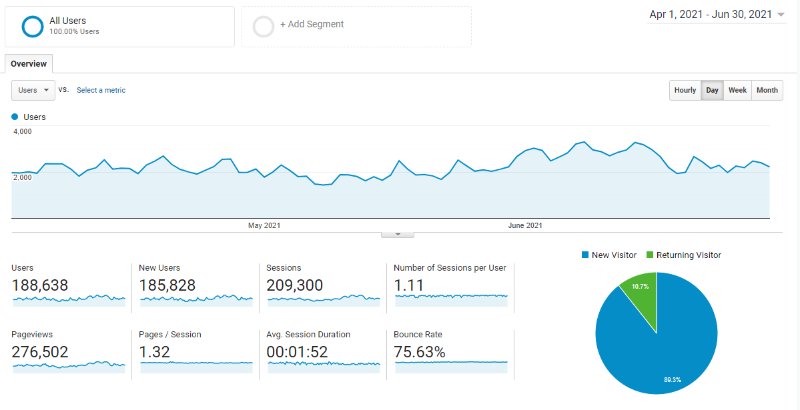 2021 Q2 traffic report Google Analytics