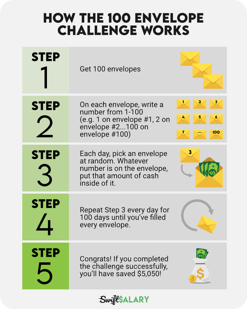 How the 100 day money challenge works