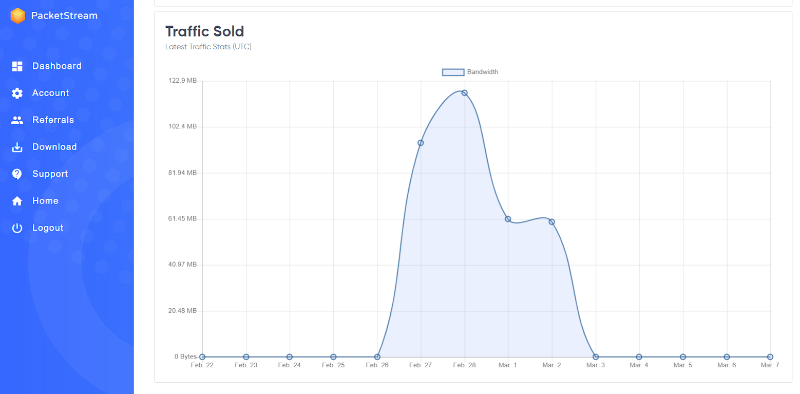PacketStream traphic sold graph